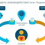 Программа Cisco Lifecycle Advantage: Вопросы & Ответы